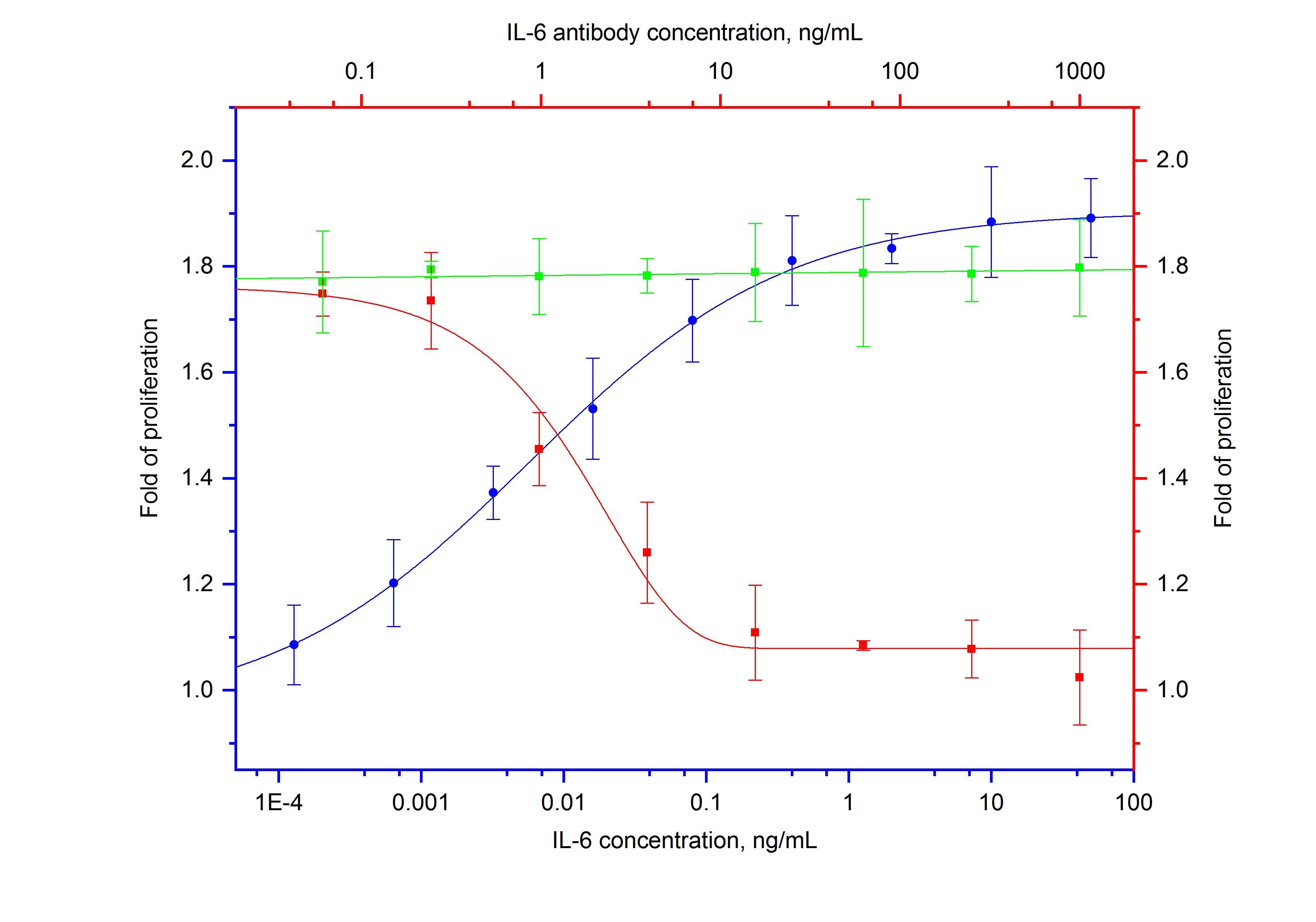 Neutralization experiment of NeutraKine® IL-6 using 69001-1-Ig