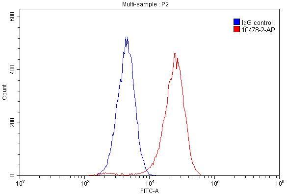 FC experiment of HeLa using 10478-2-AP