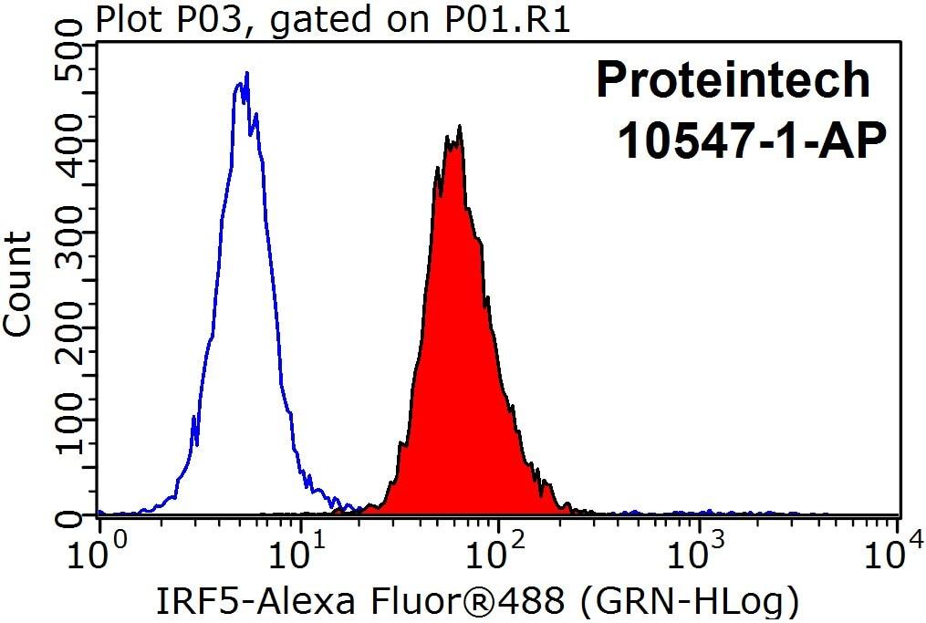 FC experiment of HepG2 using 10547-1-AP