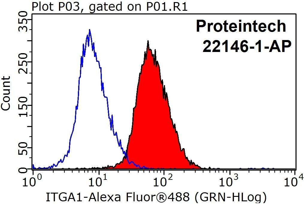 FC experiment of HeLa using 22146-1-AP