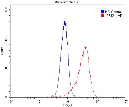 FC experiment of HL-60 using 17342-1-AP