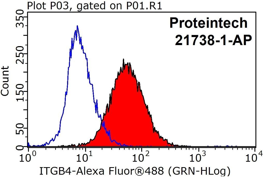 FC experiment of HeLa using 21738-1-AP