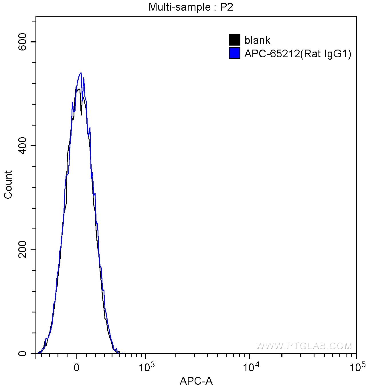 FC experiment of BALB/c mouse splenocytes using APC-65212