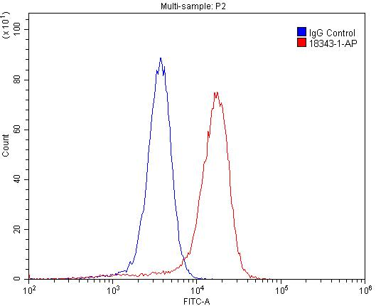 FC experiment of A431 using 18343-1-AP