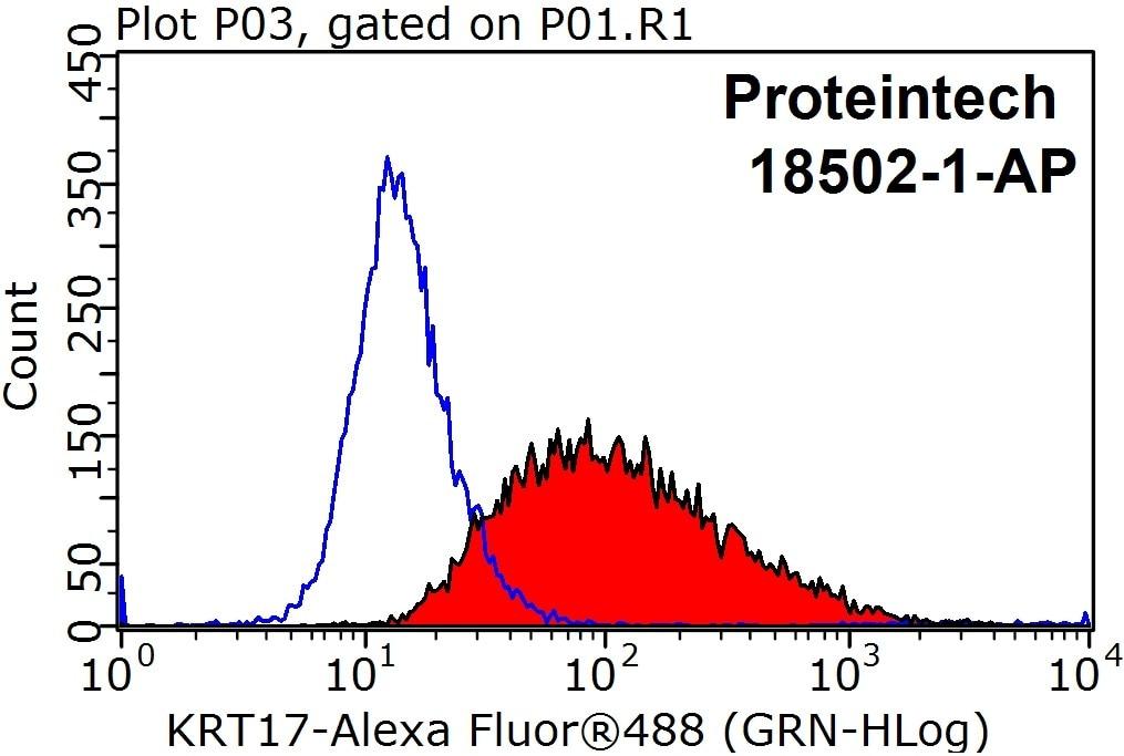 FC experiment of HeLa using 18502-1-AP