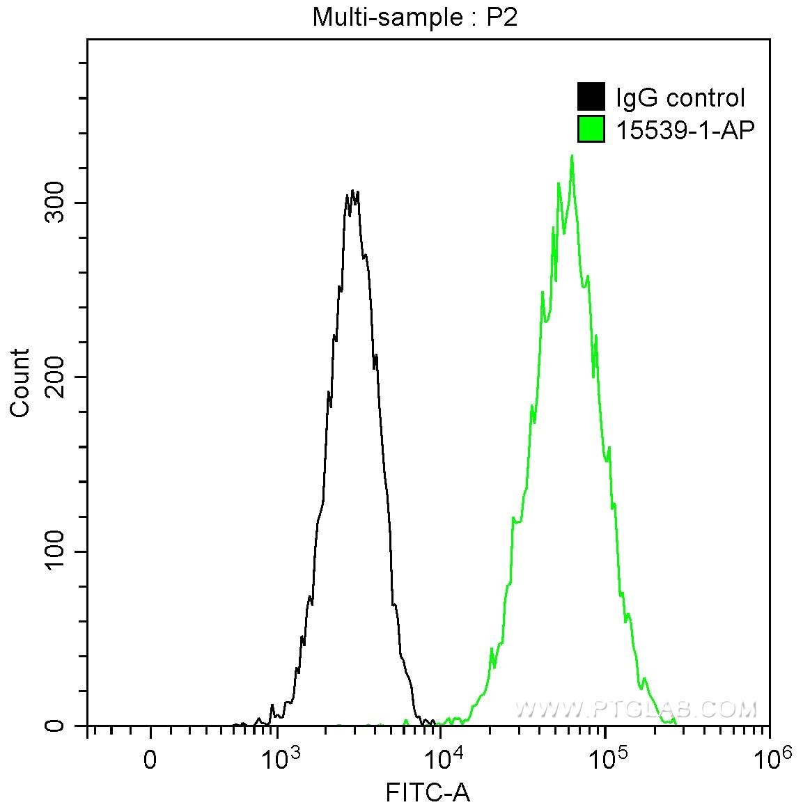 FC experiment of HeLa using 15539-1-AP