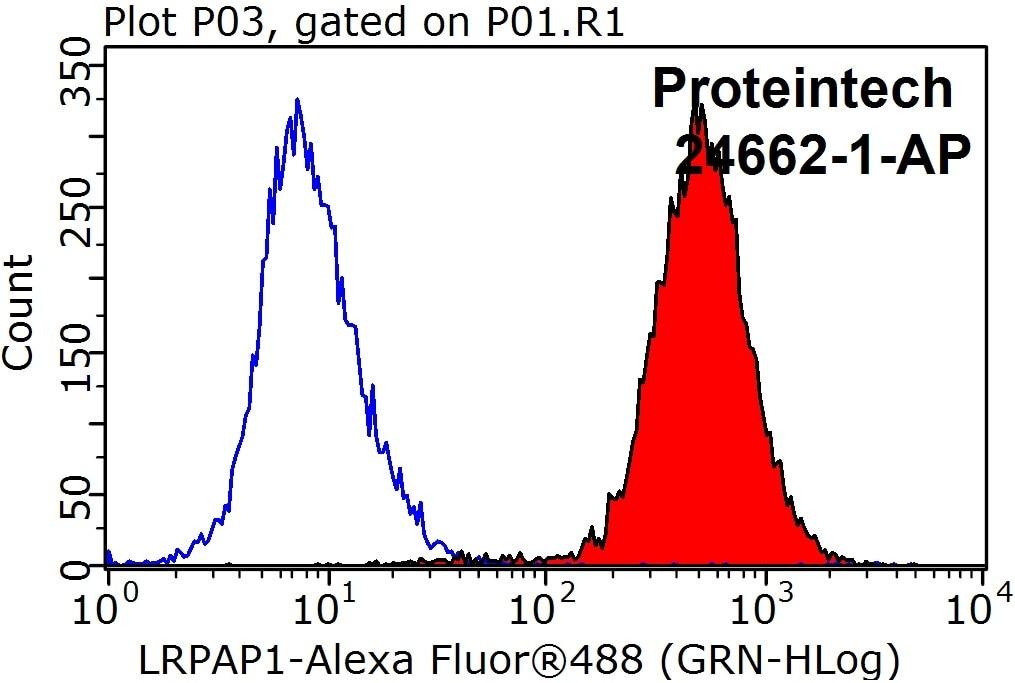 FC experiment of HeLa using 24662-1-AP