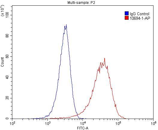 FC experiment of HeLa using 10694-1-AP