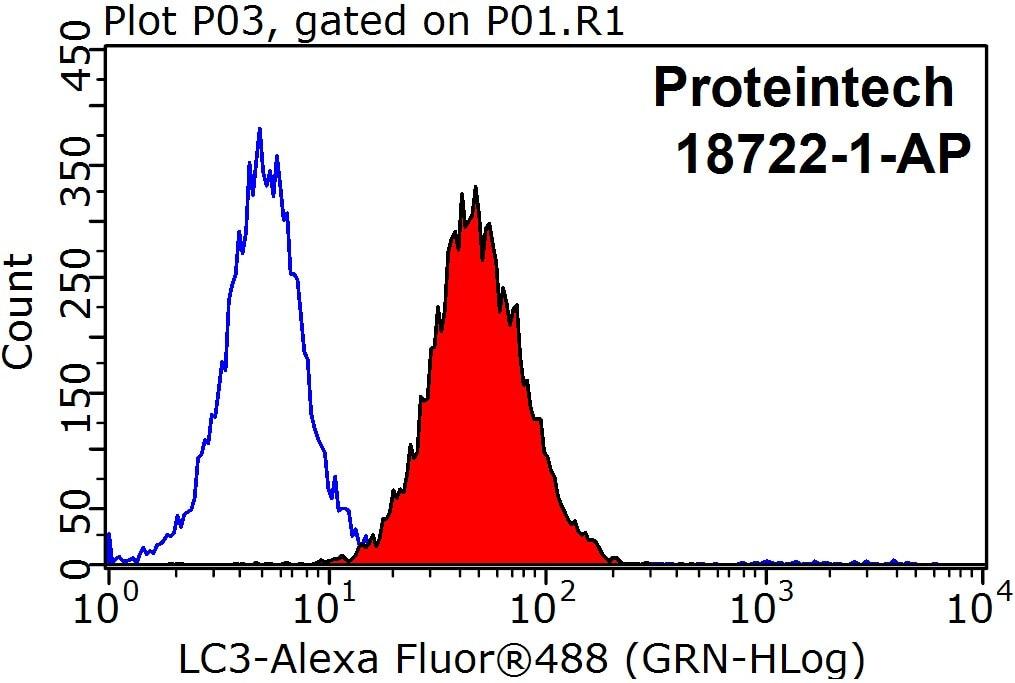 FC experiment of HeLa using 18722-1-AP