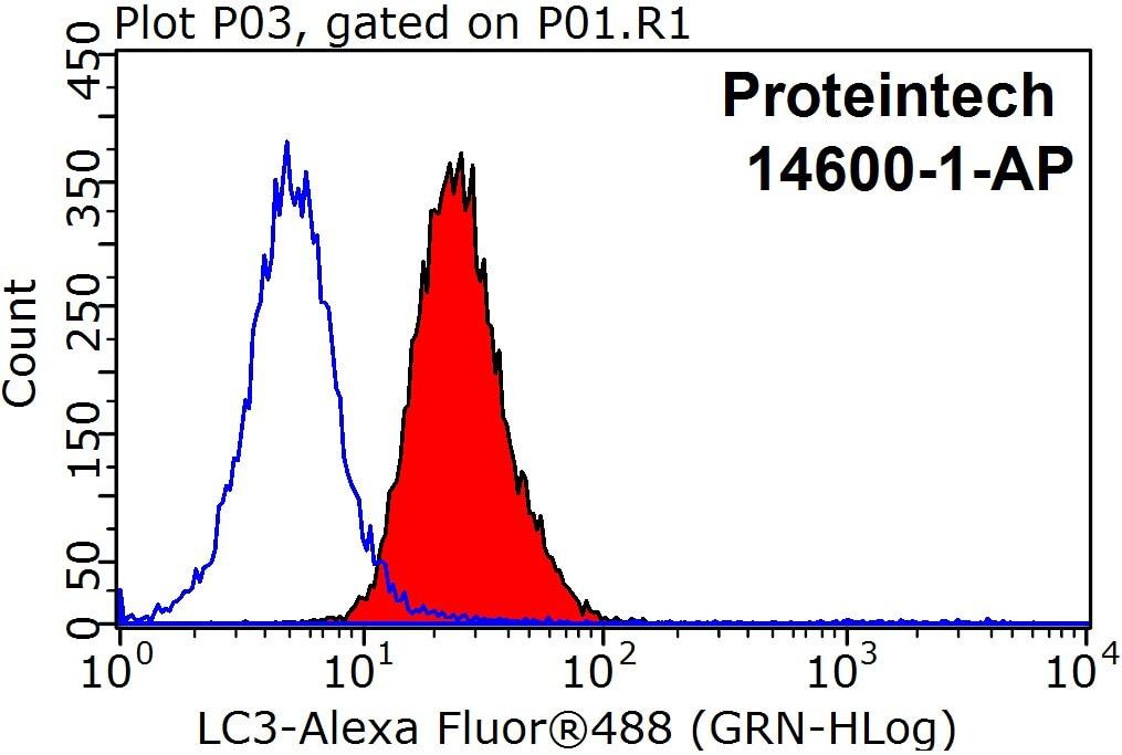 FC experiment of HeLa using 14600-1-AP