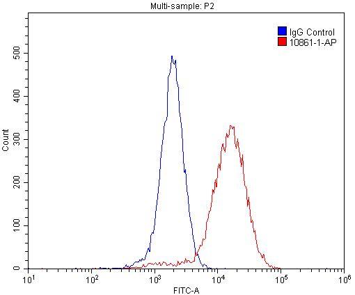 FC experiment of NIH/3T3 using 10861-1-AP