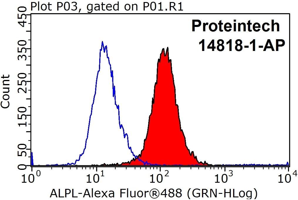 FC experiment of HeLa using 14818-1-AP