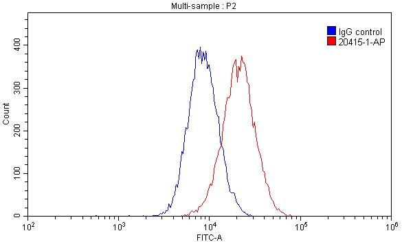 FC experiment of THP-1 using 20415-1-AP
