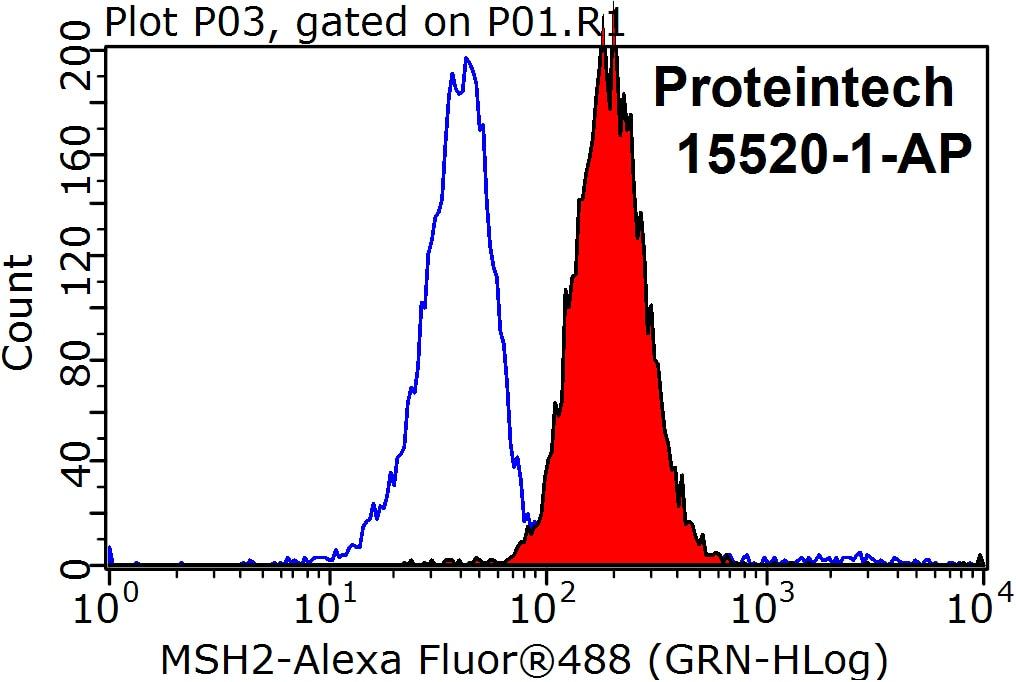 FC experiment of HeLa using 15520-1-AP