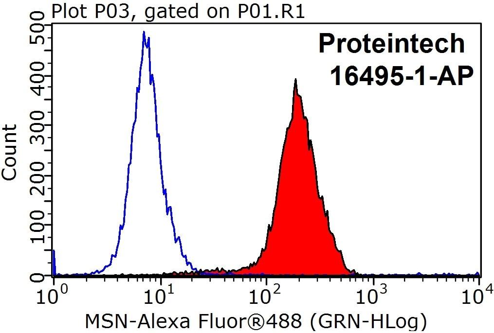 FC experiment of HepG2 using 16495-1-AP
