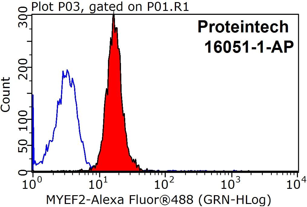 FC experiment of HepG2 using 16051-1-AP