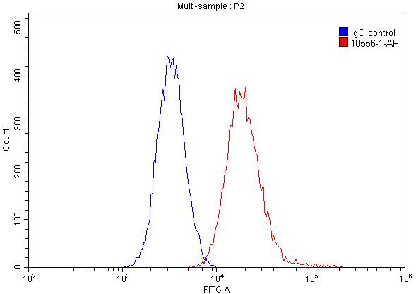 FC experiment of HeLa using 10556-1-AP