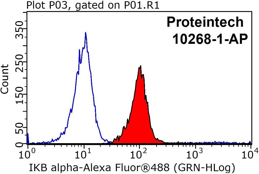 FC experiment of HeLa using 10268-1-AP