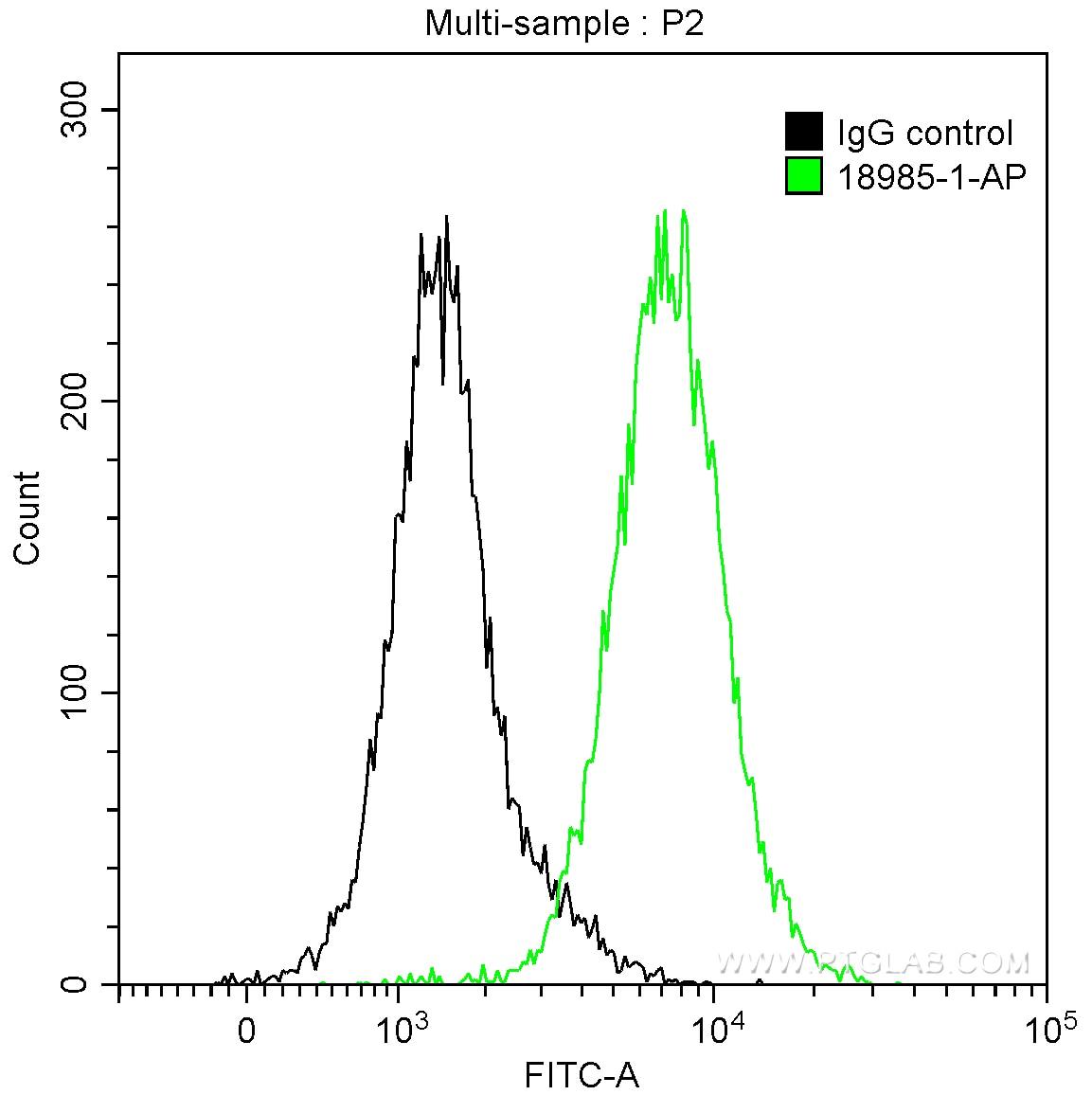 FC experiment of HepG2 using 18985-1-AP