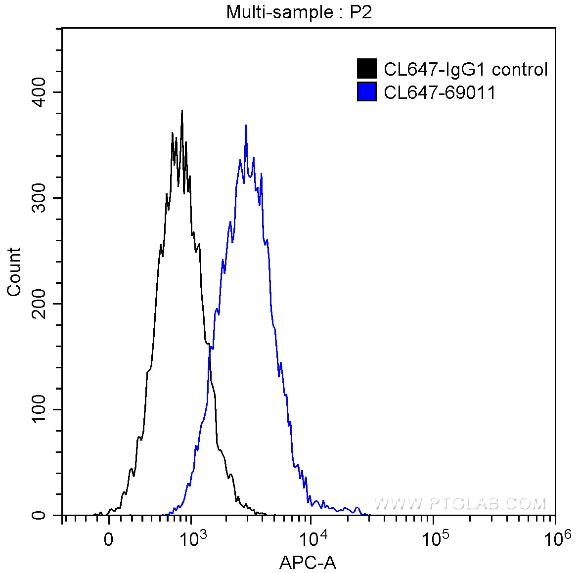 FC experiment of HEK-293 using CL647-69011