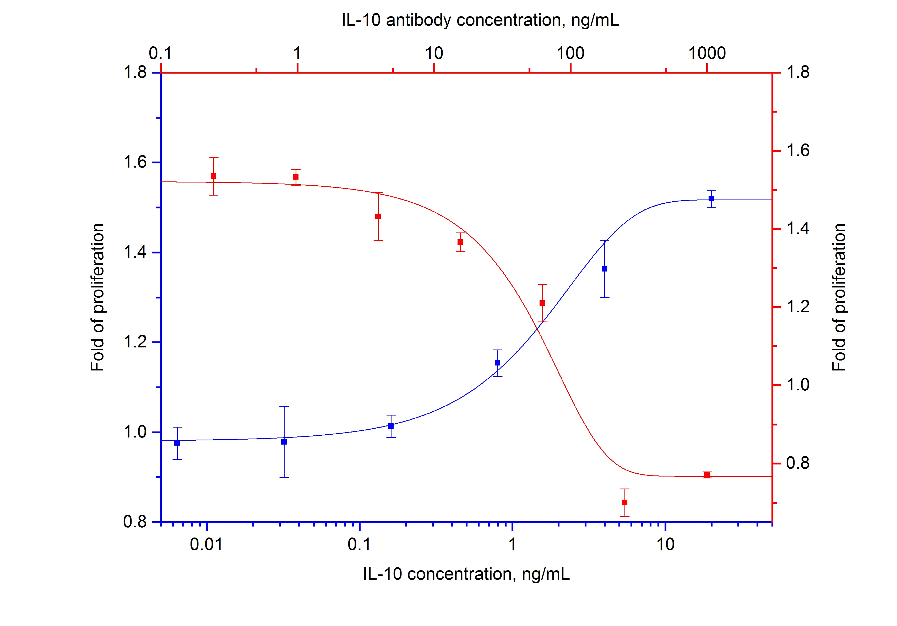 Neutralization experiment of MC/9 cells using 69018-1-Ig