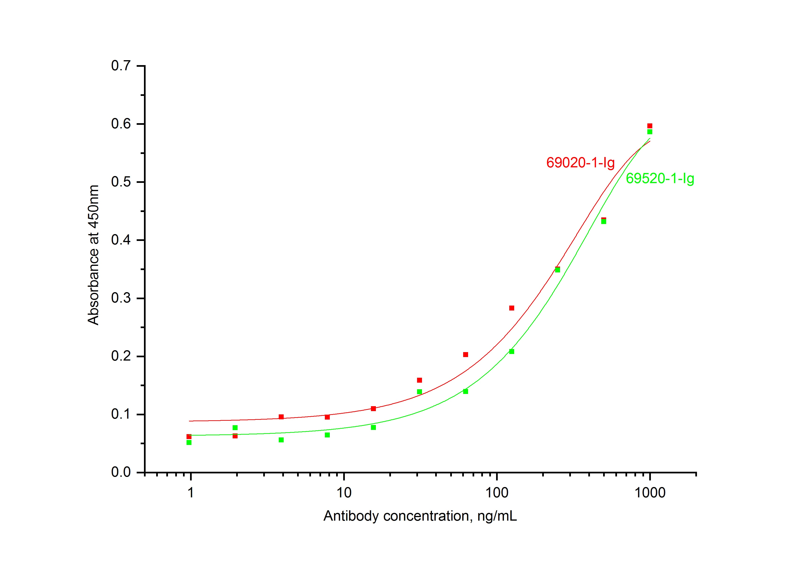 ELISA experiment of Recombinant protein using 69020-1-Ig