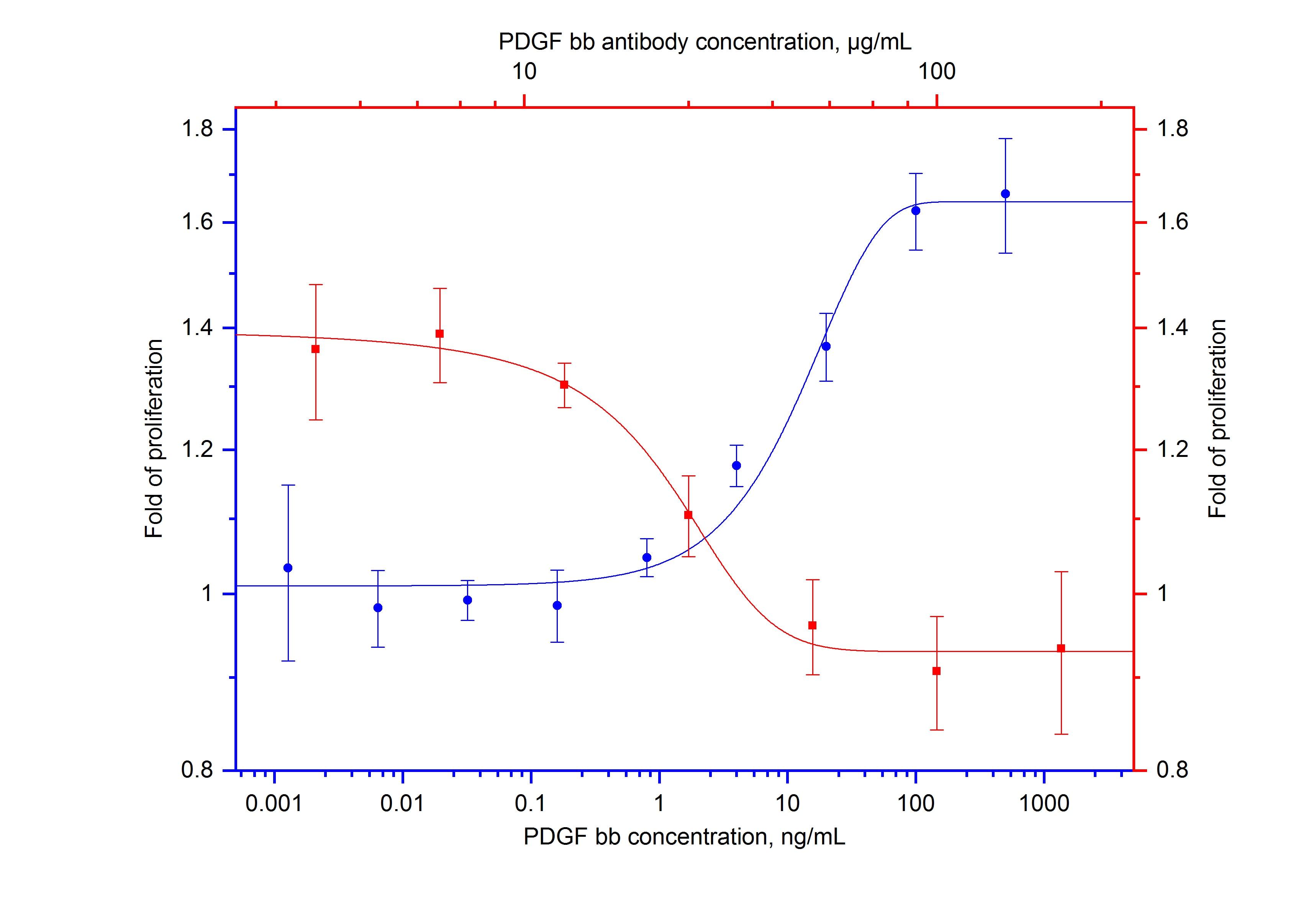 Neutralization experiment of BALB/3T3 using 69020-1-Ig