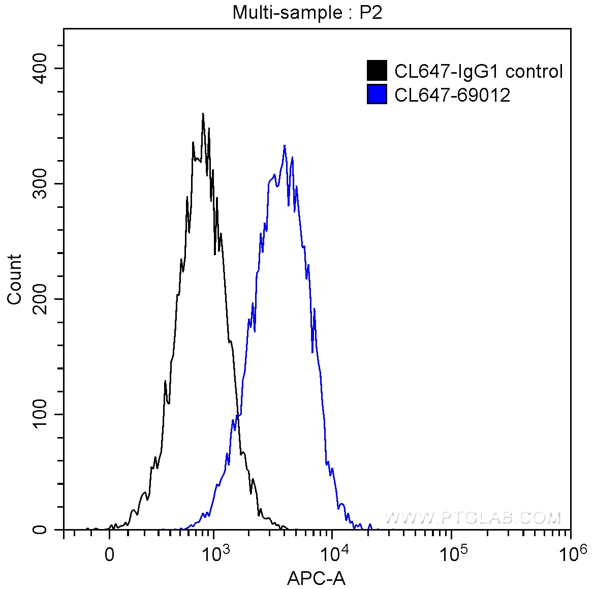 FC experiment of HEK-293 using CL647-69012