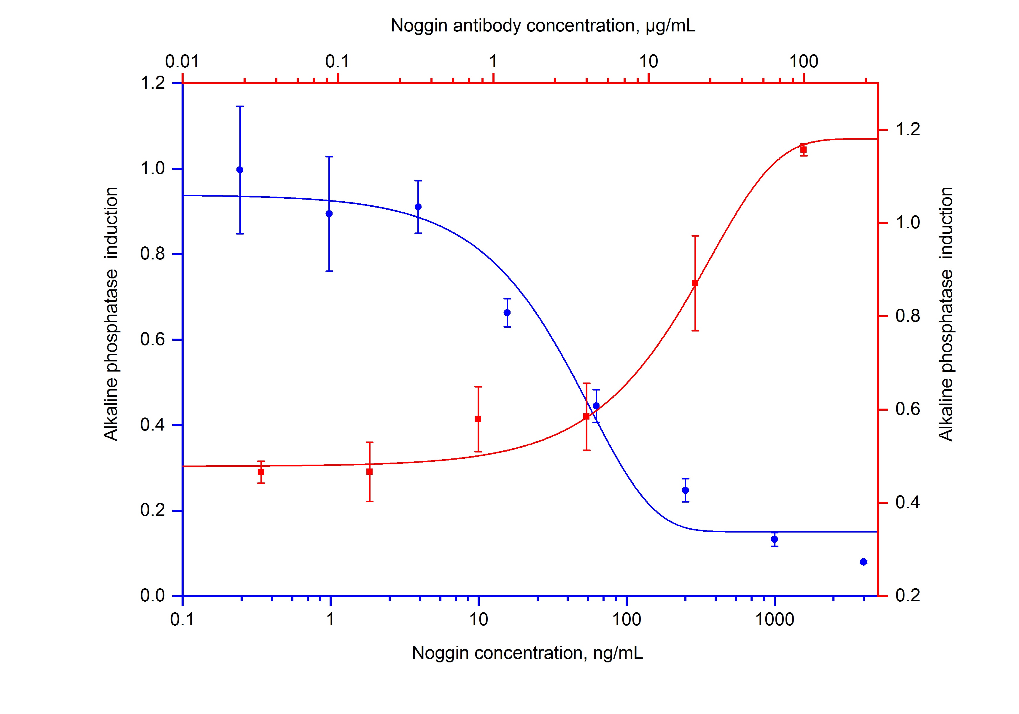Neutralization experiment of ATDC5 using 69010-1-Ig