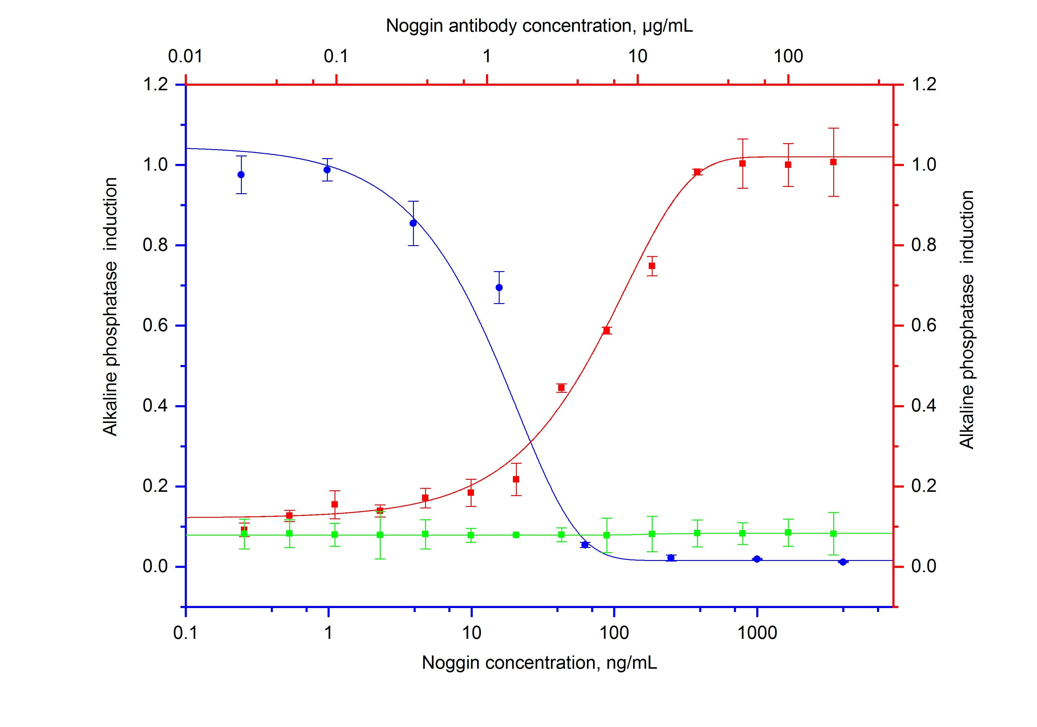 Neutralization experiment of NeutraKine® Noggin using 69010-1-Ig