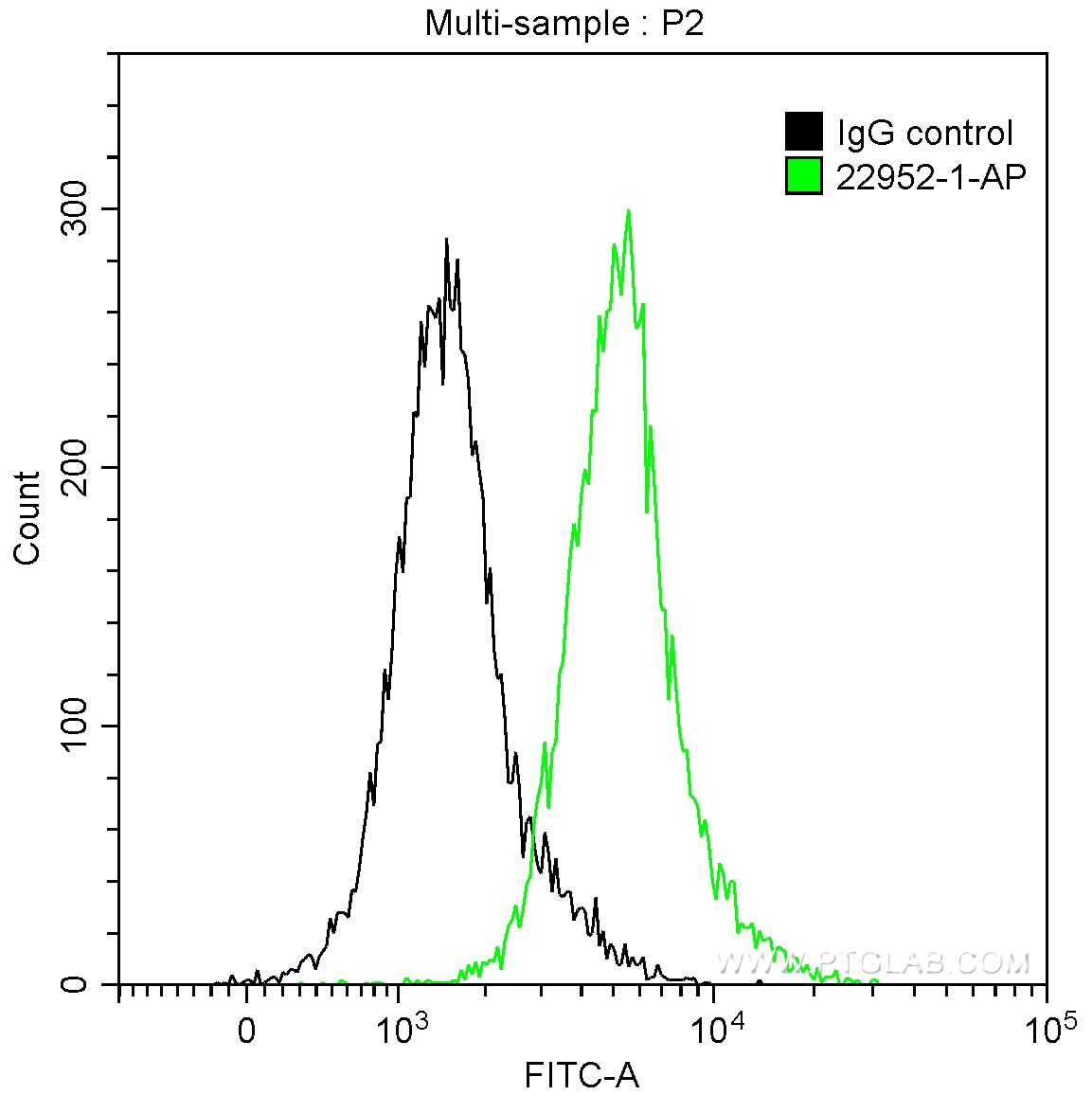 FC experiment of HepG2 using 22952-1-AP