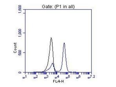 FC experiment of hESC cells using 13497-1-AP