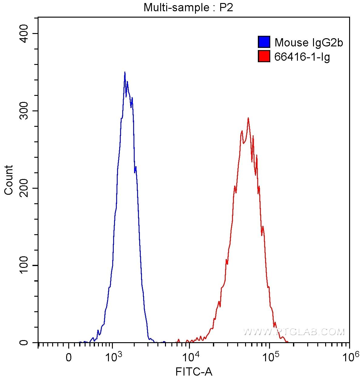 FC experiment of HeLa using 66416-1-Ig