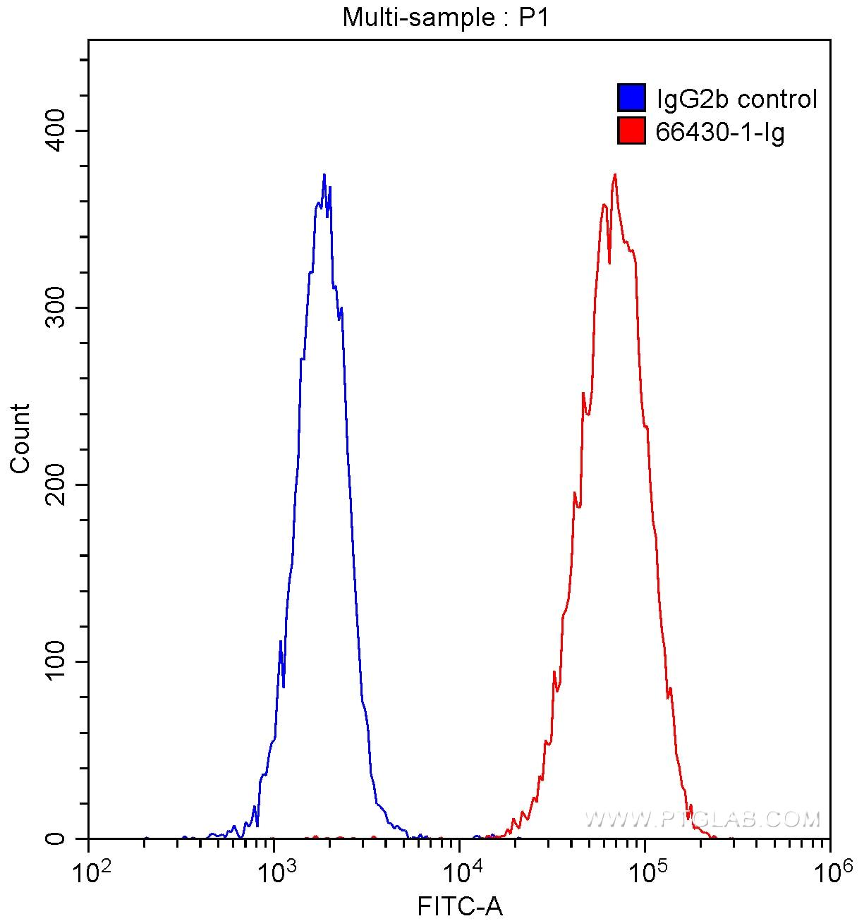 FC experiment of Jurkat using 66430-1-Ig