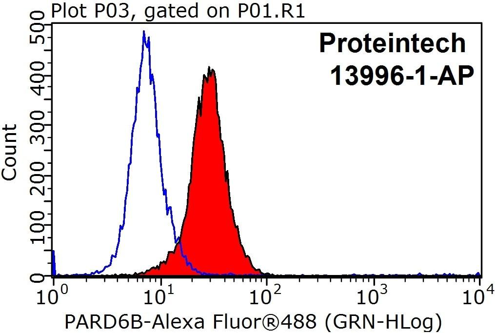 FC experiment of HepG2 using 13996-1-AP