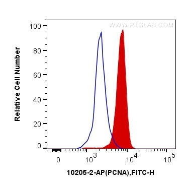 FC experiment of Jurkat using 10205-2-AP