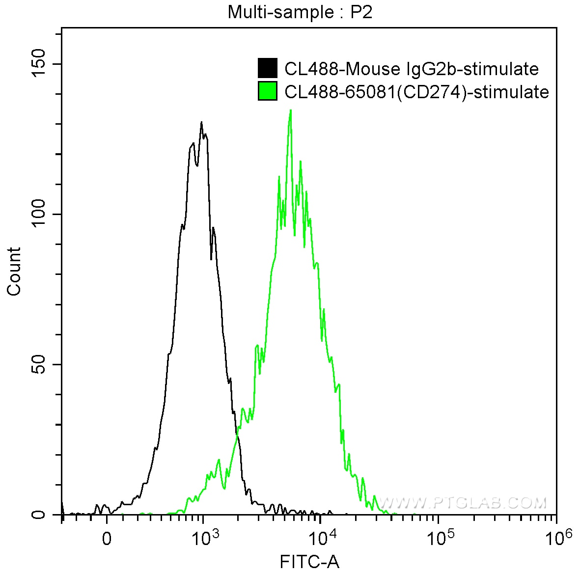 FC experiment of human peripheral blood lymphocytes using CL488-65081