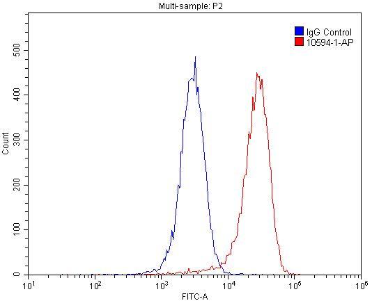 FC experiment of HepG2 using 10594-1-AP