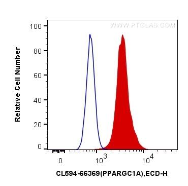 FC experiment of HeLa using CL594-66369