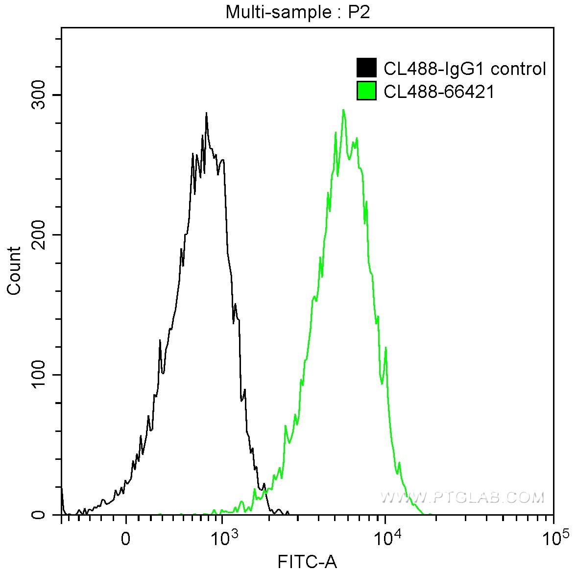 FC experiment of HeLa using CL488-66421