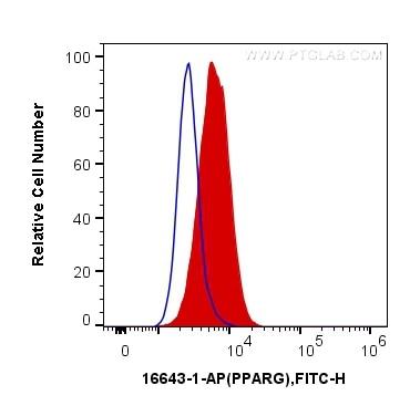FC experiment of HeLa using 16643-1-AP
