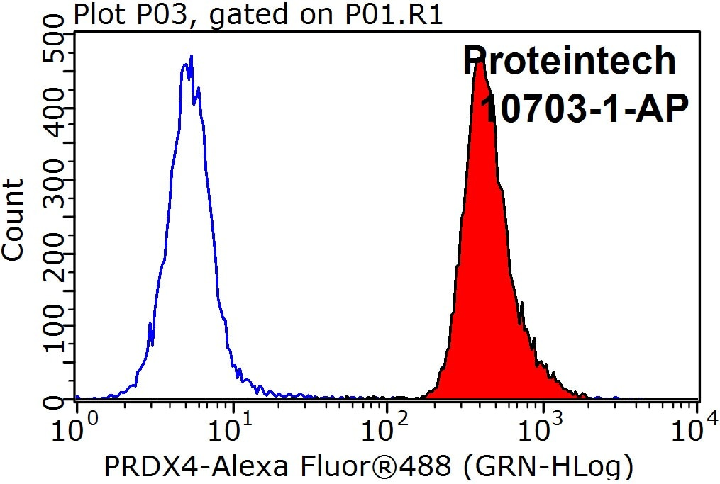 FC experiment of HepG2 using 10703-1-AP