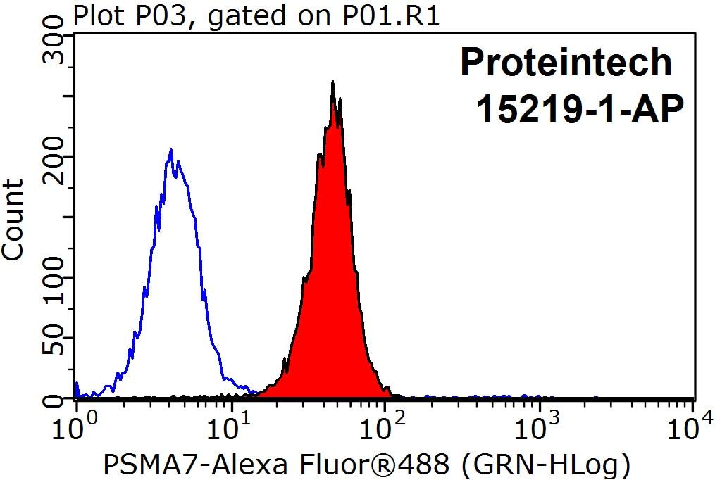 FC experiment of HepG2 using 15219-1-AP