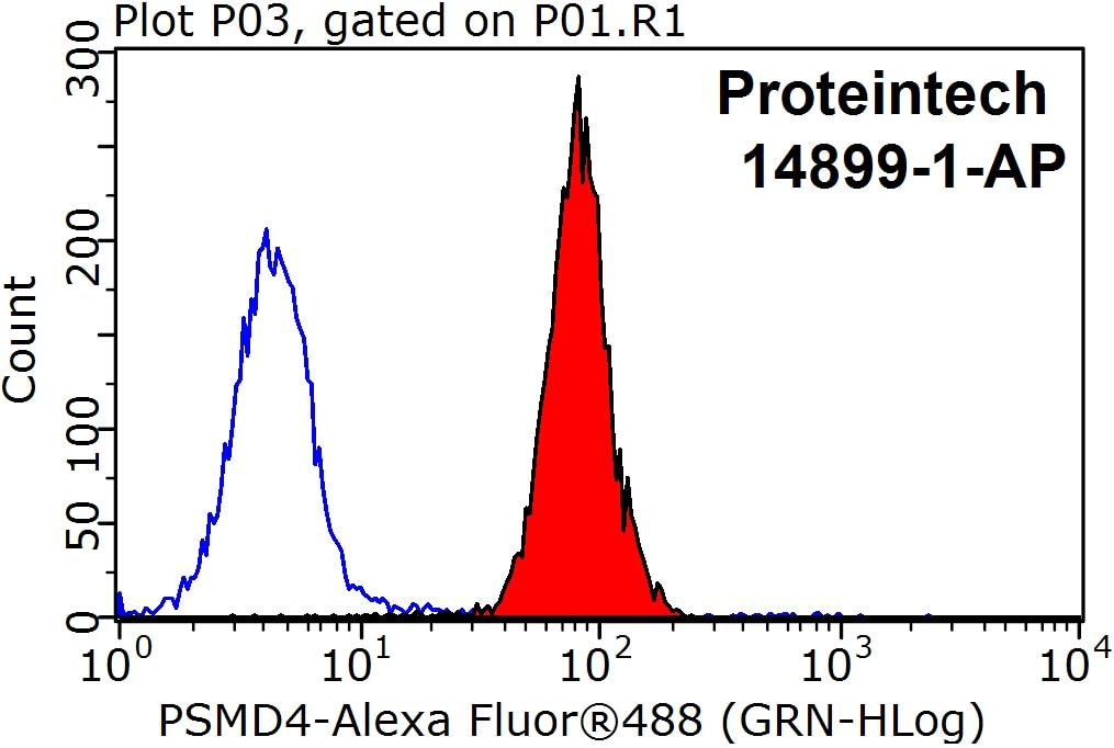 FC experiment of HepG2 using 14899-1-AP