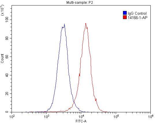 FC experiment of BxPC-3 using 14166-1-AP