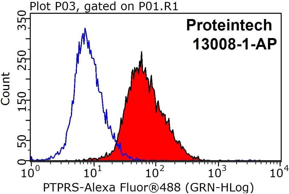 FC experiment of HeLa using 13008-1-AP