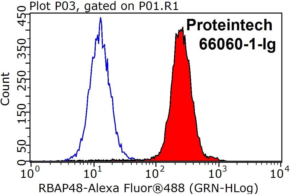 FC experiment of HeLa using 66060-1-Ig