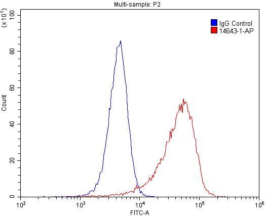 FC experiment of HeLa using 14643-1-AP