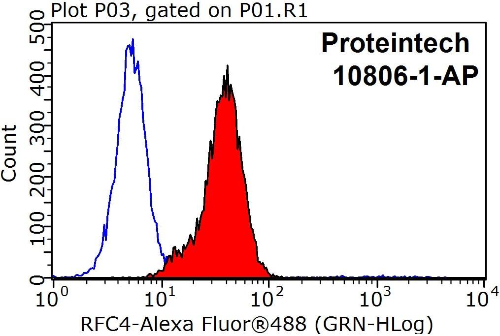 FC experiment of HepG2 using 10806-1-AP