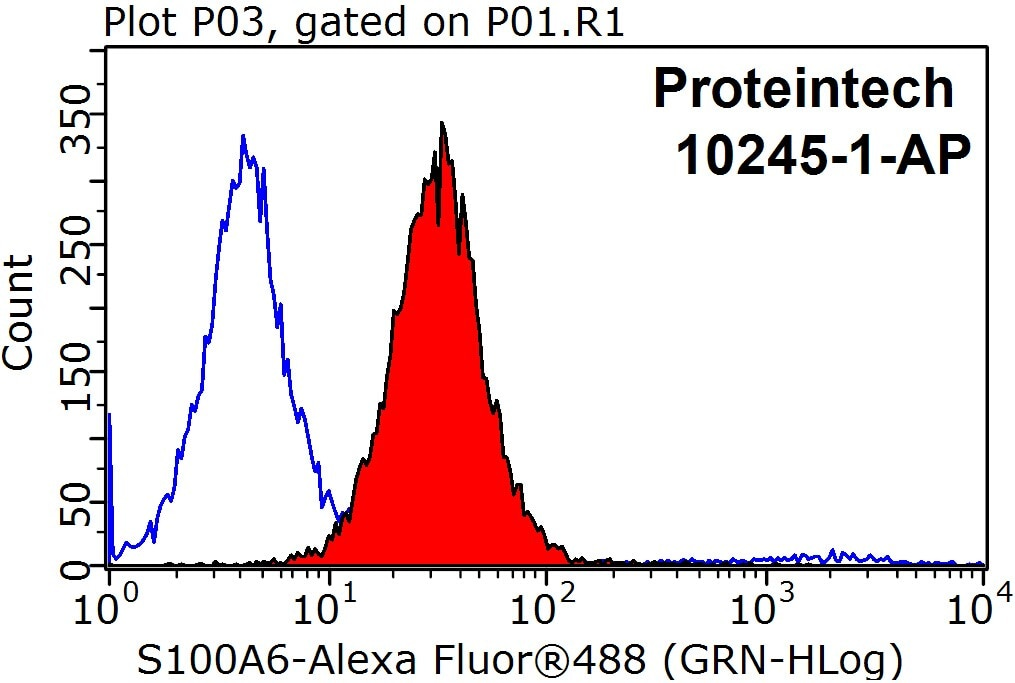 FC experiment of MCF-7 using 10245-1-AP